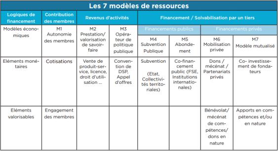 Les 7 modèles de ressources