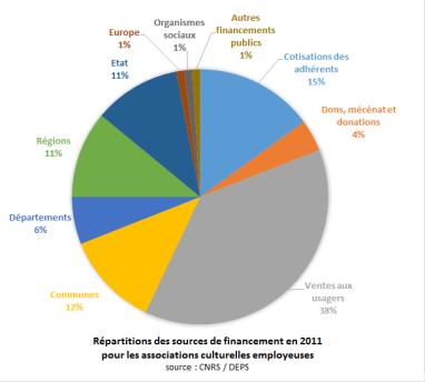 Répartitions des sources de financement en 2011
