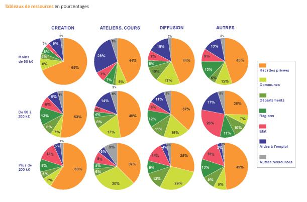 Tableaux des ressources en pourcentage