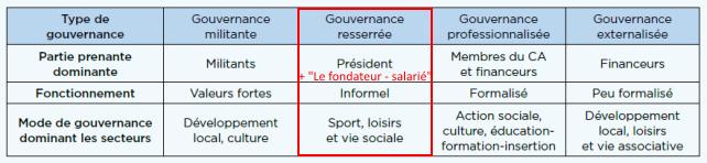 Caractéristiques des styles de gouvernance associative (Enquête Mouvement Associatif – Cnam 2010)